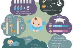 Series of Infant Growth and Caring Guides: 4-Month