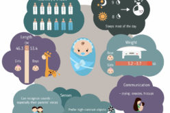 Series of Infant Growth and Caring Guides: Newborn