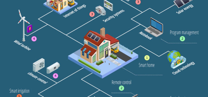 What a Future Smart Home May Look Like