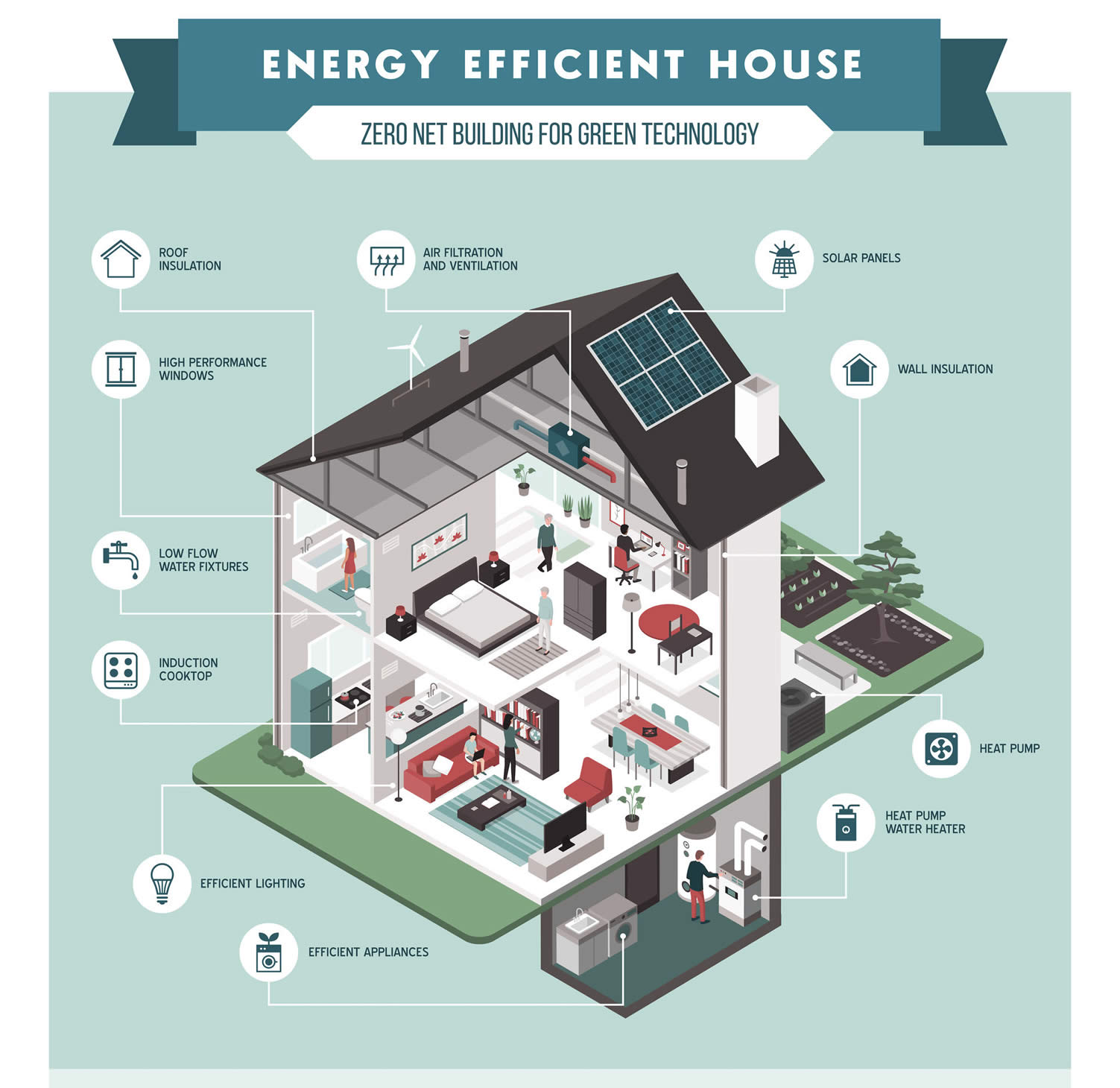 living in a more eco friendly home